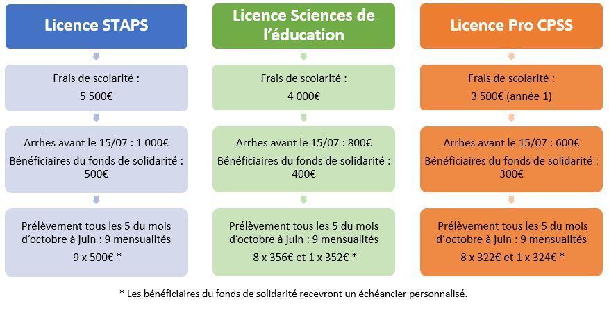 Financement ILEPS